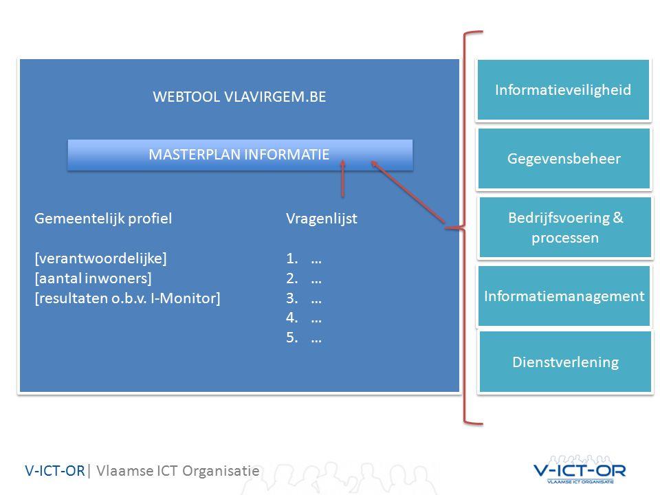 WEBTOOL VLAVIRGEM.BE Gemeentelijk profiel [verantwoordelijke] [aantal inwoners] [resultaten o.b.v.