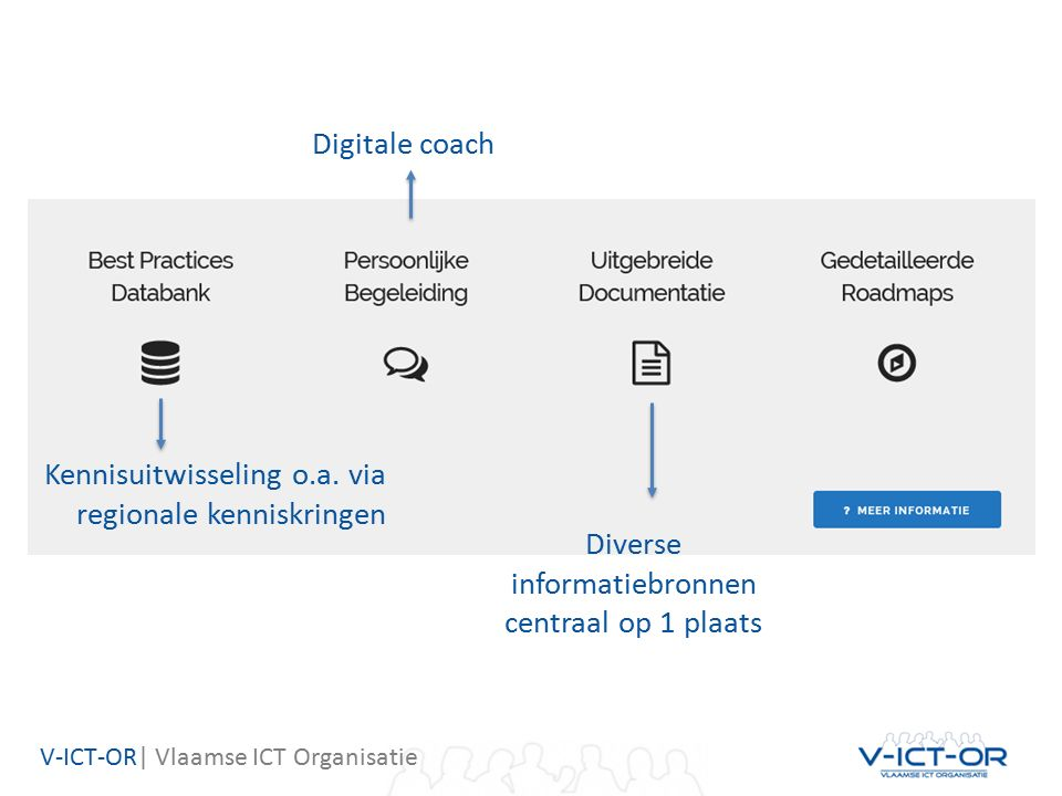 V-ICT-OR| Vlaamse ICT Organisatie Digitale coach Kennisuitwisseling o.a.
