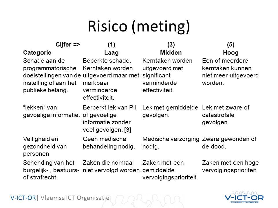V-ICT-OR| Vlaamse ICT Organisatie Risico (meting) Cijfer => (1) (3) (5) CategorieLaag Midden Hoog Schade aan de programmatorische doelstellingen van de instelling of aan het publieke belang.
