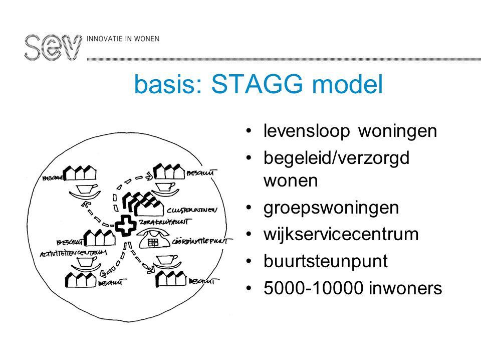 basis: STAGG model levensloop woningen begeleid/verzorgd wonen groepswoningen wijkservicecentrum buurtsteunpunt 5000-10000 inwoners