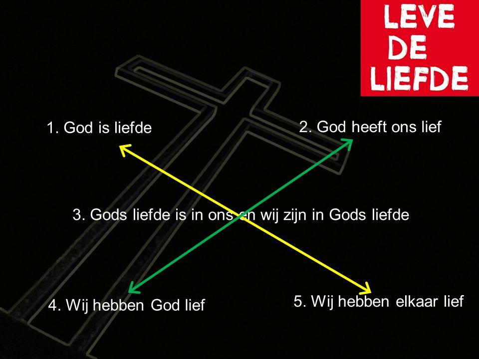 3. Gods liefde is in ons en wij zijn in Gods liefde 1. God is liefde 2. God heeft ons lief 4. Wij hebben God lief 5. Wij hebben elkaar lief