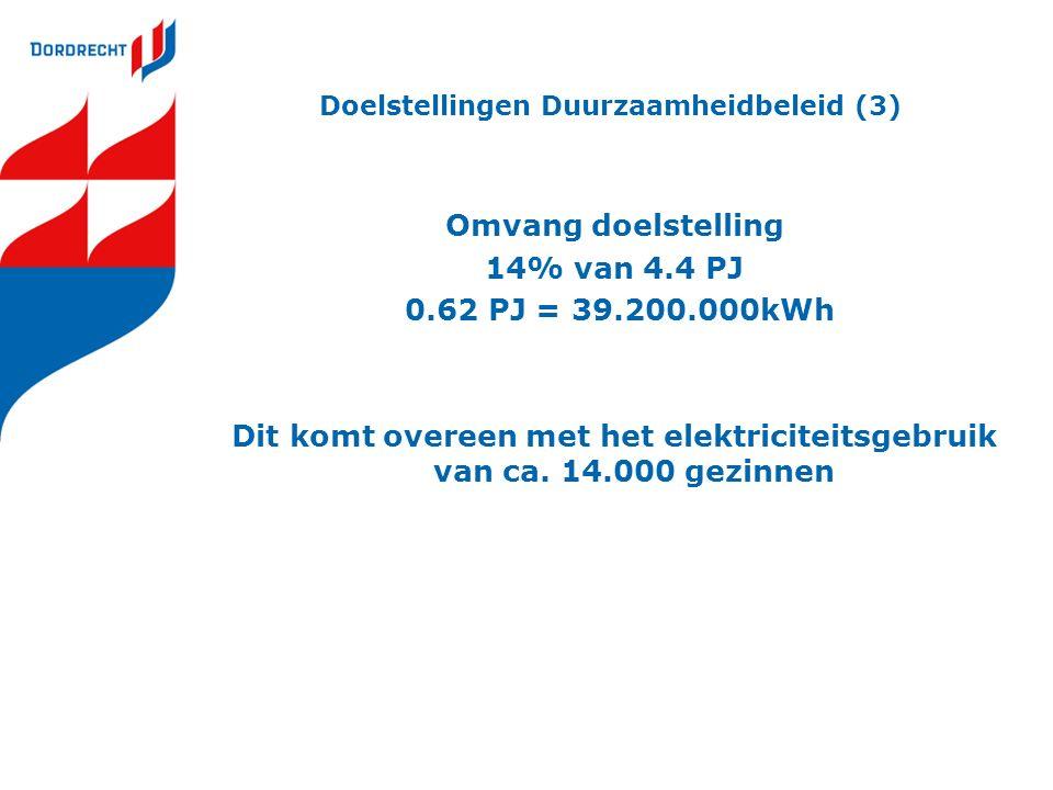 Doelstellingen Duurzaamheidbeleid (3) Omvang doelstelling 14% van 4.4 PJ 0.62 PJ = 39.200.000kWh Dit komt overeen met het elektriciteitsgebruik van ca