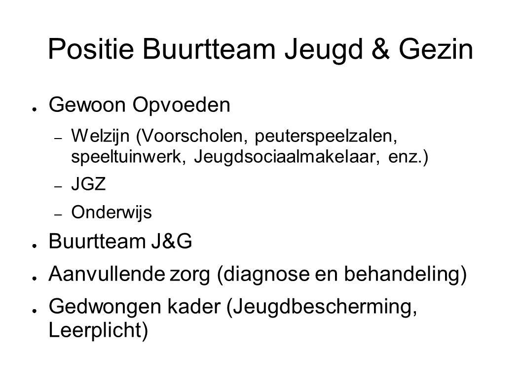 Positie Buurtteam Jeugd & Gezin ● Gewoon Opvoeden – Welzijn (Voorscholen, peuterspeelzalen, speeltuinwerk, Jeugdsociaalmakelaar, enz.) – JGZ – Onderwi