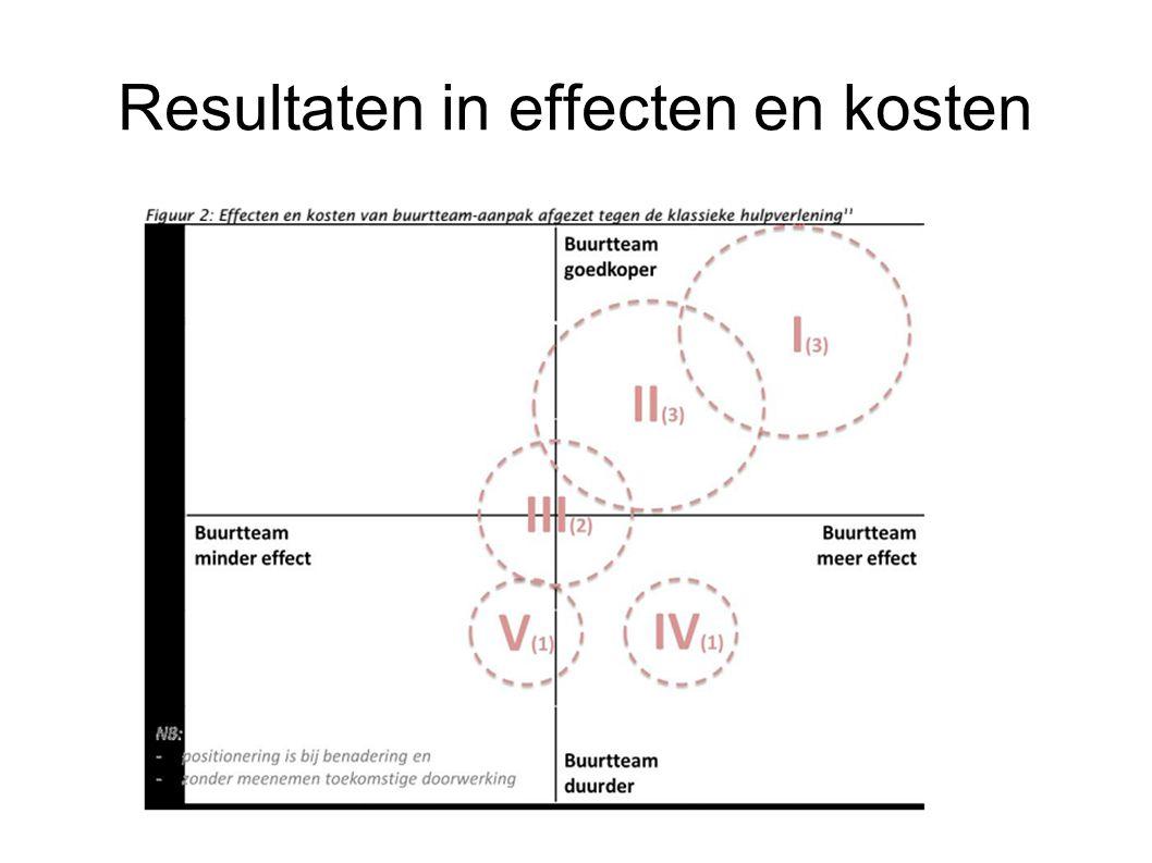 Resultaten in effecten en kosten