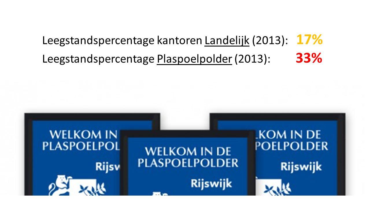 Leegstandspercentage kantoren Landelijk (2013): 17% Leegstandspercentage Plaspoelpolder (2013): 33%