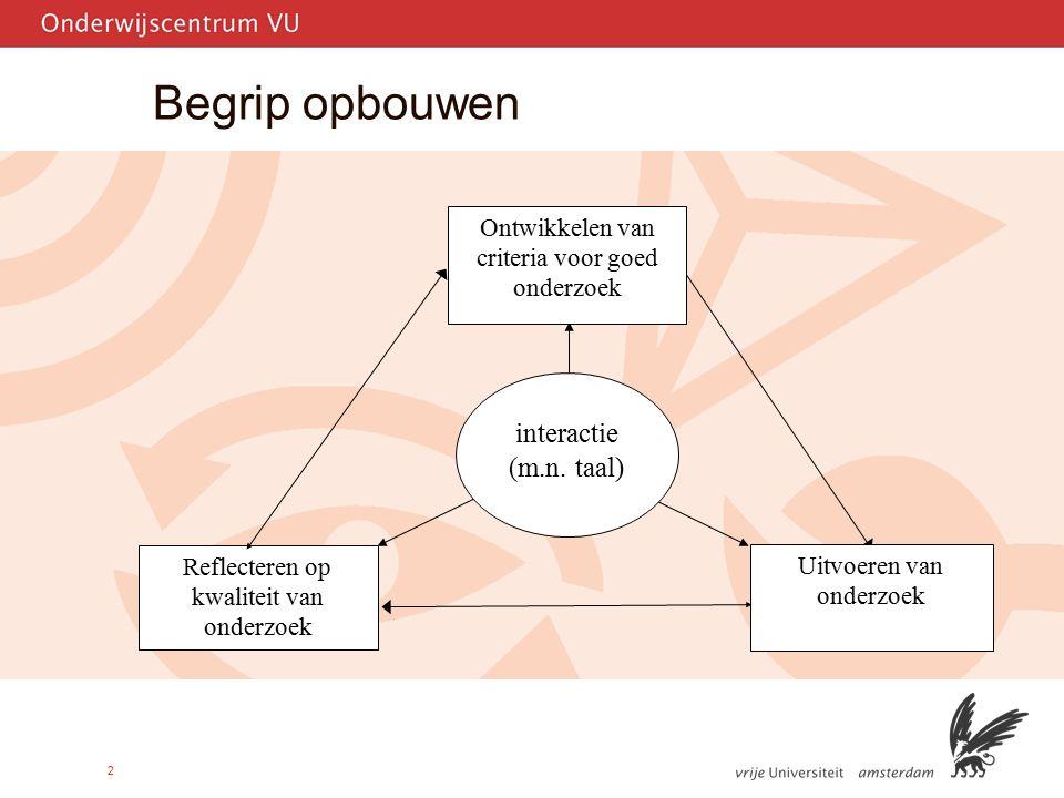 2 Begrip opbouwen Reflecteren op kwaliteit van onderzoek Uitvoeren van onderzoek interactie (m.n. taal) Ontwikkelen van criteria voor goed onderzoek
