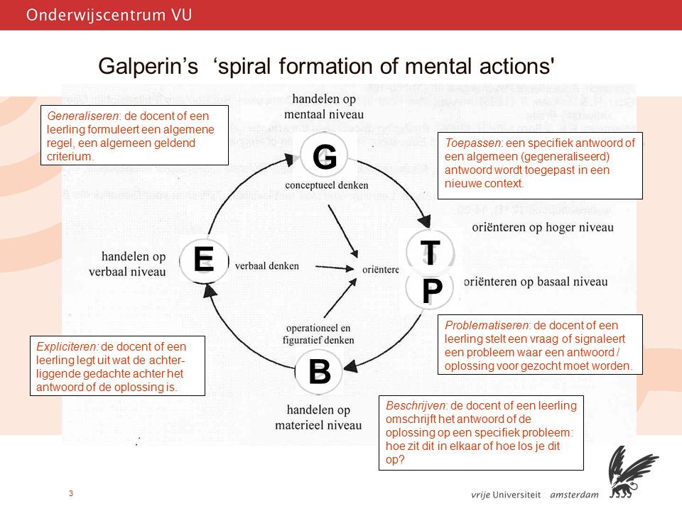 3 Galperin's 'spiral formation of mental actions B G T P E Problematiseren: de docent of een leerling stelt een vraag of signaleert een probleem waar een antwoord / oplossing voor gezocht moet worden.