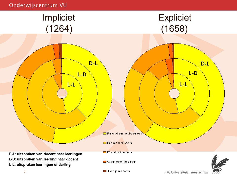 7 Impliciet Expliciet (1264) (1658) D-L: uitspraken van docent naar leerlingen L-D: uitspraken van leerling naar docent L-L: uitspraken leerlingen ond