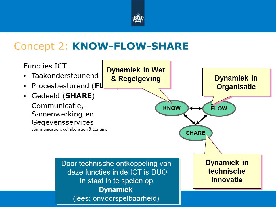Concept 2: KNOW-FLOW-SHARE Functies ICT Taakondersteunend (KNOW) Procesbesturend (FLOW) Gedeeld (SHARE) Communicatie, Samenwerking en Gegevensservices communication, collaboration & content FLOW KNOW SHARE Door technische ontkoppeling van deze functies in de ICT is DUO In staat in te spelen op Dynamiek (lees: onvoorspelbaarheid) Door technische ontkoppeling van deze functies in de ICT is DUO In staat in te spelen op Dynamiek (lees: onvoorspelbaarheid) Dynamiek in technische innovatie Dynamiek in Wet & Regelgeving Dynamiek in Organisatie