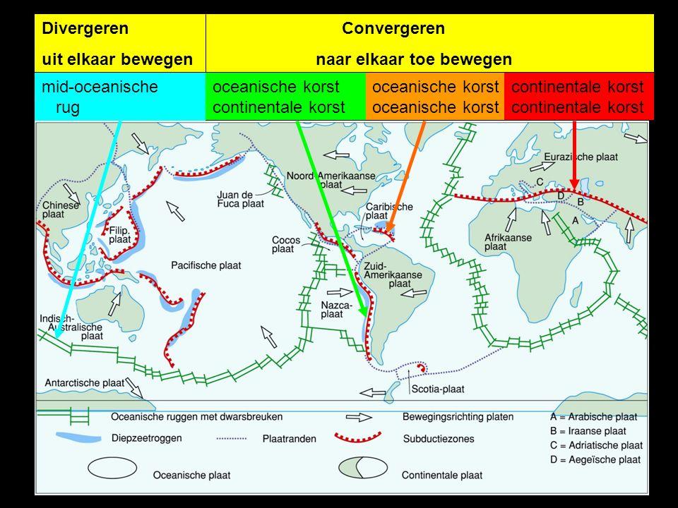 Divergeren Convergeren uit elkaar bewegen naar elkaar toe bewegen mid-oceanische rugoceanische korst oceanische korst continentale korstcontinentale korst