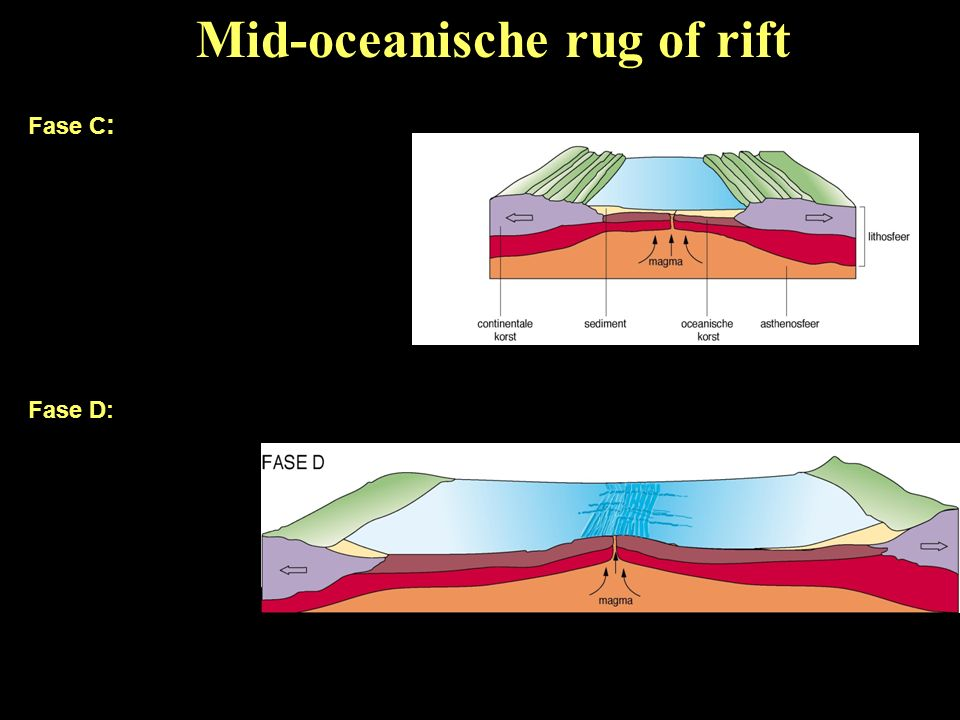 FaseBeschrijvingVoorbeeld Fase A- Het magma stijgt en tilt het continent op.