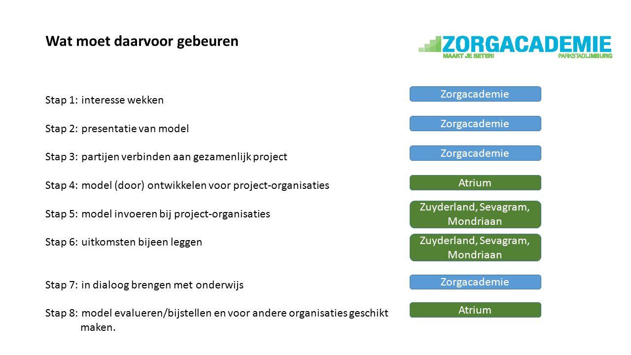 Wat moet daarvoor gebeuren Stap 1: interesse wekken Stap 2: presentatie van model Stap 3: partijen verbinden aan gezamenlijk project Stap 4: model (door) ontwikkelen voor project-organisaties Stap 5: model invoeren bij project-organisaties Stap 6: uitkomsten bijeen leggen Stap 7: in dialoog brengen met onderwijs Stap 8: model evalueren/bijstellen en voor andere organisaties geschikt maken.