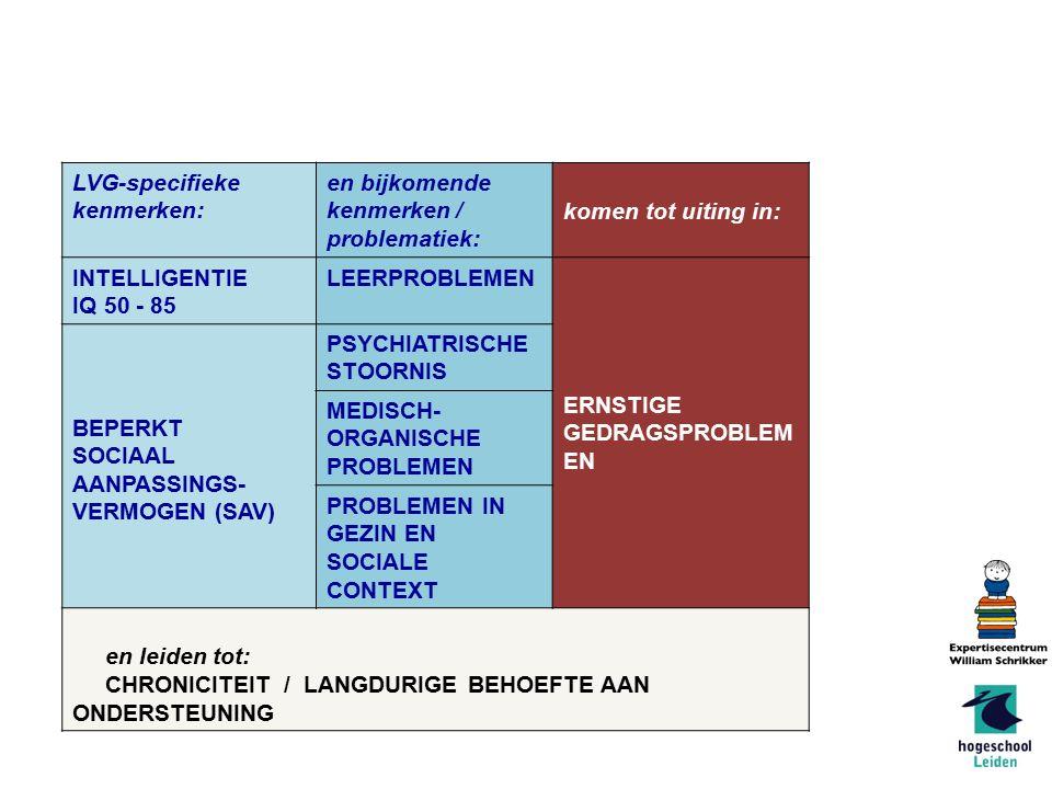 Model LVG-problematiek van LKC-LVG (Vermeulen et al., 2007) LVG-specifieke kenmerken: en bijkomende kenmerken / problematiek: komen tot uiting in: INTELLIGENTIE IQ 50 - 85 LEERPROBLEMEN ERNSTIGE GEDRAGSPROBLEM EN BEPERKT SOCIAAL AANPASSINGS- VERMOGEN (SAV) PSYCHIATRISCHE STOORNIS MEDISCH- ORGANISCHE PROBLEMEN PROBLEMEN IN GEZIN EN SOCIALE CONTEXT en leiden tot: CHRONICITEIT / LANGDURIGE BEHOEFTE AAN ONDERSTEUNING