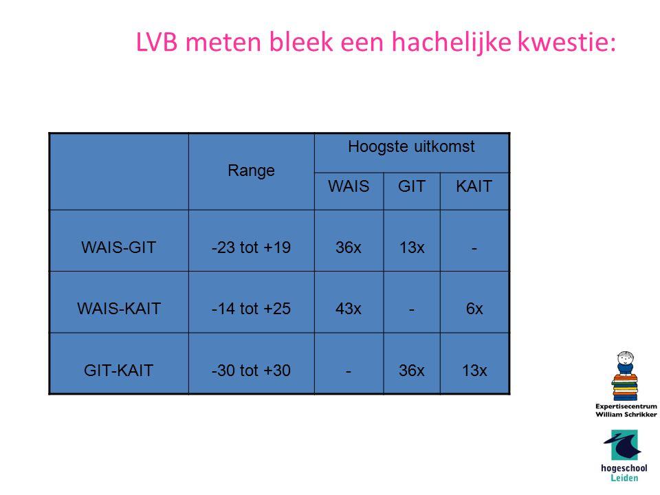 Range Hoogste uitkomst WAISGITKAIT WAIS-GIT-23 tot +1936x13x- WAIS-KAIT-14 tot +2543x-6x GIT-KAIT-30 tot +30-36x13x Van Toorn & LVB meten bleek een hachelijke kwestie: (2010 ): 49 mannen met vermoeden van LVB (rond de 30 jaar) met 3 sten getest