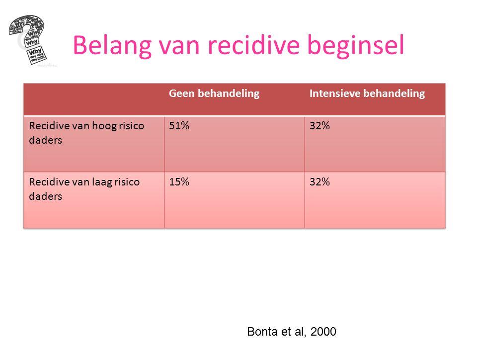 Belang van recidive beginsel Bonta et al, 2000