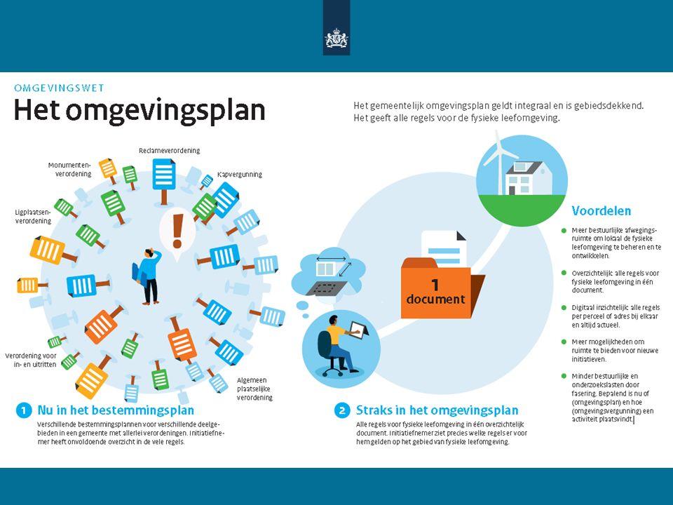 Gemeentelijk omgevingsplan Gemeenteraad stelt één omgevingsplan op, waarin regels over de fysieke leefomgeving worden opgenomen (art 2.4) In het omgevingsplan kunnen met het oog op de doelen van de wet regels worden gesteld over activiteiten die gevolgen hebben of kunnen hebben voor de fysieke leefomgeving (art 4.1) 3