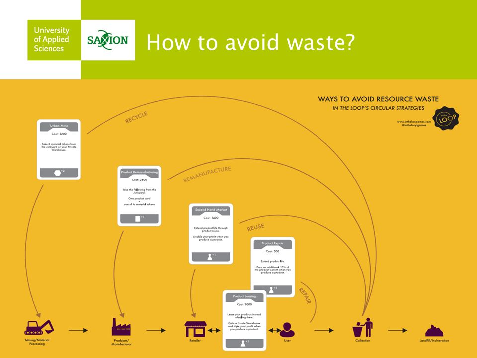 How to avoid waste