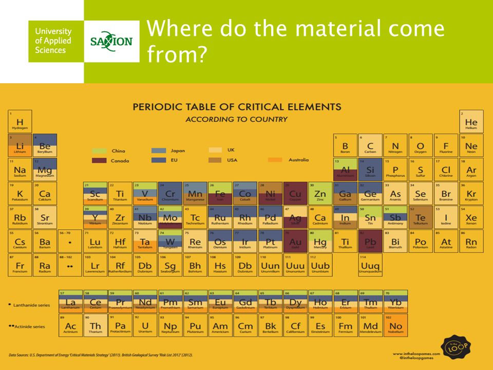 Where do the material come from?