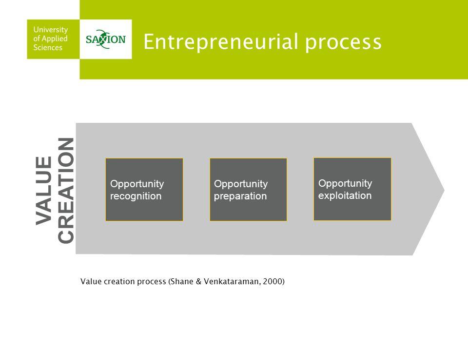 Entrepreneurial process VALUE CREATION Opportunity recognition Opportunity preparation Opportunity exploitation Value creation process (Shane & Venkataraman, 2000)