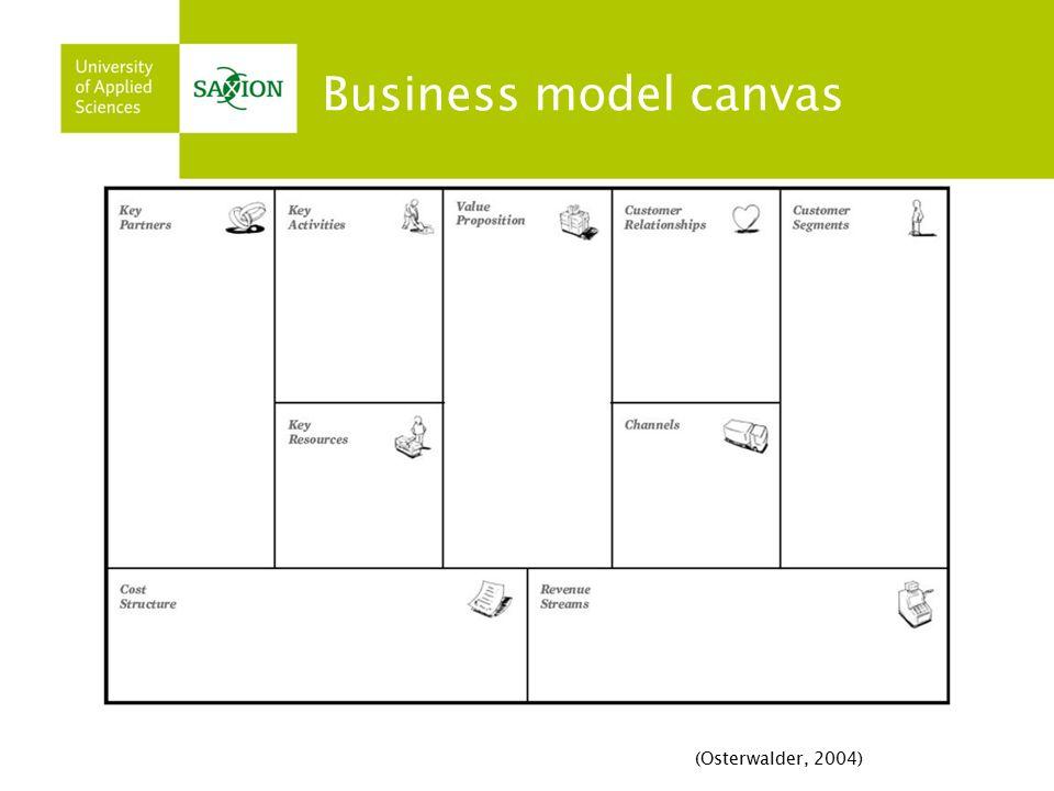 Business model canvas (Osterwalder, 2004)