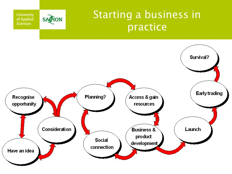 Starting a business in practice