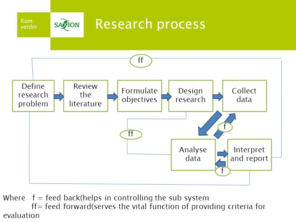 Define research problem Review the literature Formulate objectives Design research Collect data Analyse data Interpret and report ff f f Where f = fee