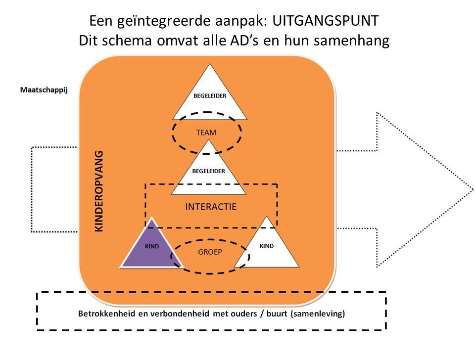 Een geïntegreerde aanpak: UITGANGSPUNT Dit schema omvat alle AD's en hun samenhang
