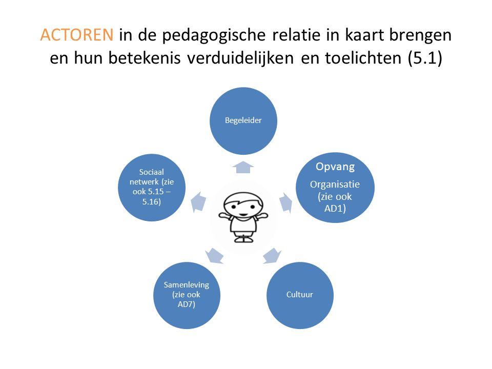 ACTOREN in de pedagogische relatie in kaart brengen en hun betekenis verduidelijken en toelichten (5.1) Begeleider Opvang Organisatie (zie ook AD1) Cultuur Samenleving (zie ook AD7) Sociaal netwerk (zie ook 5.15 – 5.16)