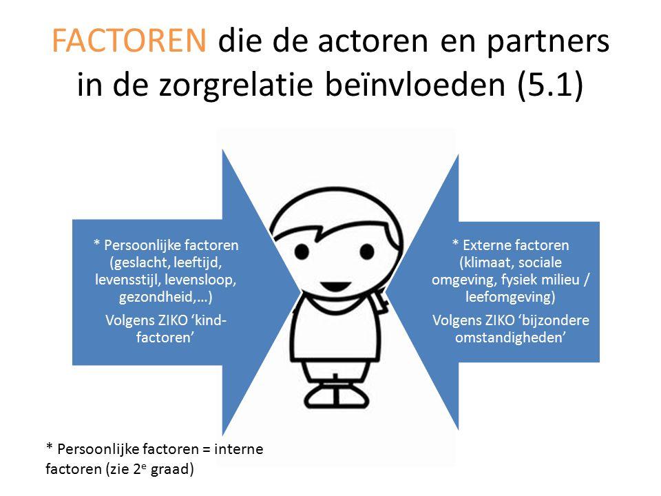 FACTOREN die de actoren en partners in de zorgrelatie beïnvloeden (5.1) * Persoonlijke factoren (geslacht, leeftijd, levensstijl, levensloop, gezondheid,…) Volgens ZIKO 'kind- factoren' * Externe factoren (klimaat, sociale omgeving, fysiek milieu / leefomgeving) Volgens ZIKO 'bijzondere omstandigheden' * Persoonlijke factoren = interne factoren (zie 2 e graad)
