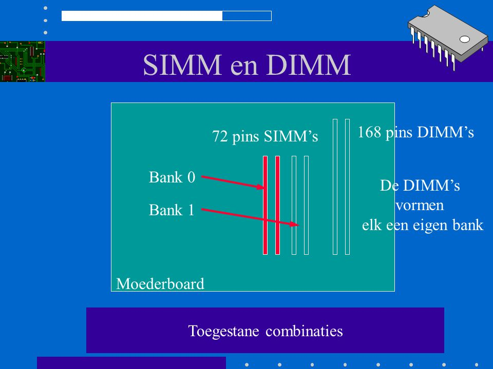 SIMM en DIMM Configuratie moderne Computer met Pentium Moederboard 72 pins SIMMs 168 pins DIMMs Bank 0 Bank 1 De DIMMs vormen elk een eigen bank