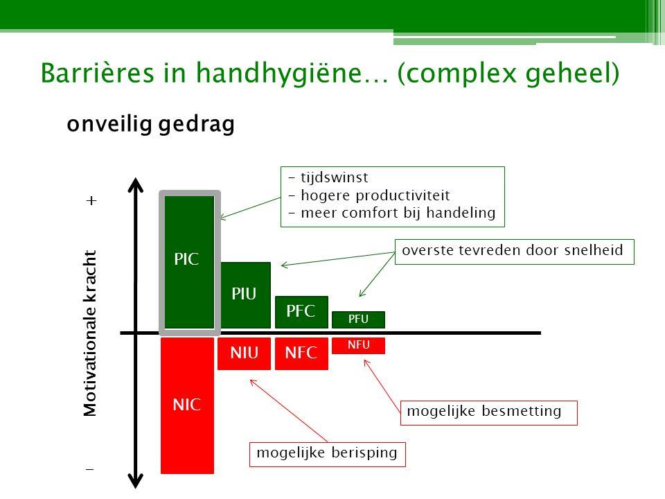 Barrières in handhygiëne… (complex geheel) onveilig gedrag PIC NIC PIU PFC NFCNIU PFU NFU - tijdswinst - hogere productiviteit - meer comfort bij handeling mogelijke besmetting overste tevreden door snelheid Motivationale kracht + - mogelijke berisping