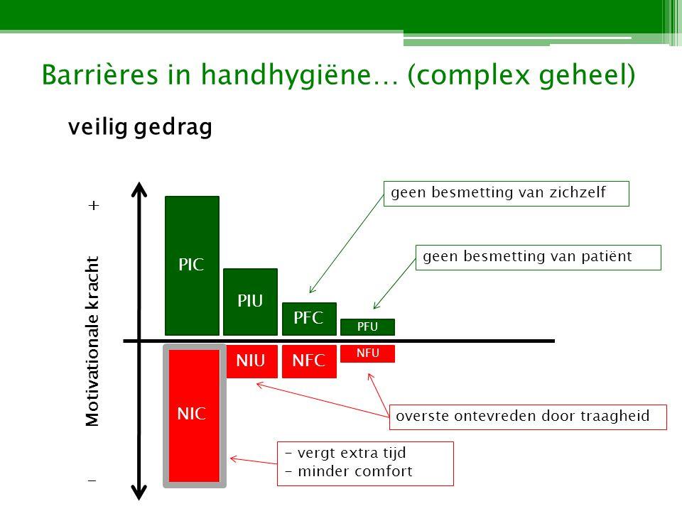 Barrières in handhygiëne… (complex geheel) onveilig gedrag (door PICs) zit van nature vaak in sterkere positie dan het veilige gedrag (door NICs) wanneer zal veilig gedrag meer kans hebben.