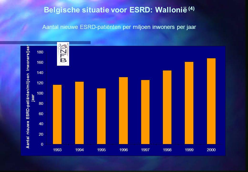 0 20 40 60 80 100 120 140 160 180 19931994199519961997199819992000 Aantal nieuwe ESRD-patiënten/miljoen inwoners/jaar jaar Belgische situatie voor ESRD: Wallonië (4) Aantal nieuwe ESRD-patiënten per miljoen inwoners per jaar