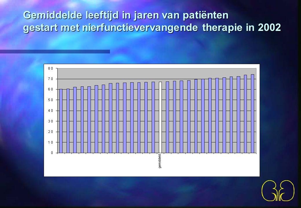 Gemiddelde leeftijd in jaren van patiënten gestart met nierfunctievervangende therapie in 2002