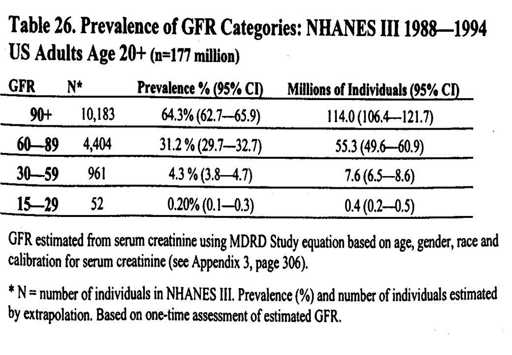 Procentuele verdeling per leeftijdsgroep van patiënten met een functioneel niertransplant op 31 december van 1993 tot en met 2002