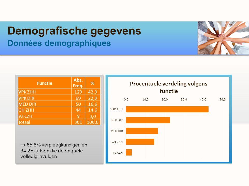 Demografische gegevens Données demographiques 65,8% verpleegkundigen en 34,2% artsen die de enquête volledig invulden Functie Abs. Freq. % VPK ZHH1294