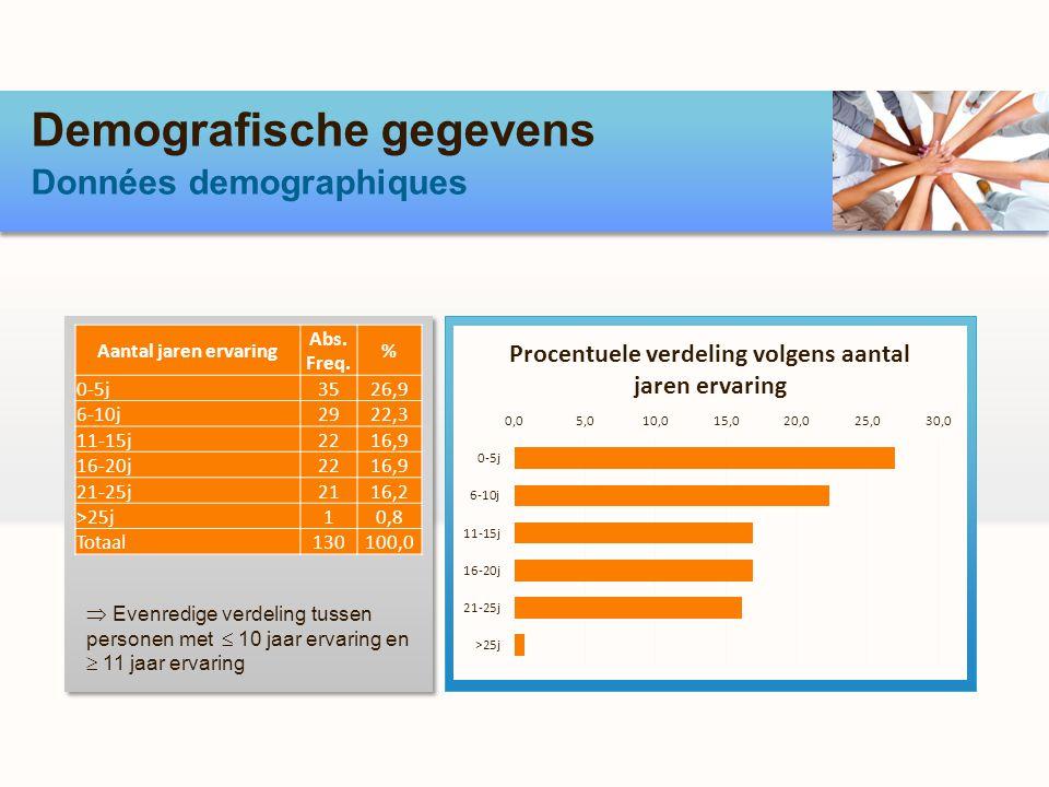 Demografische gegevens Données demographiques Evenredige verdeling tussen personen met 10 jaar ervaring en 11 jaar ervaring Aantal jaren ervaring Abs.