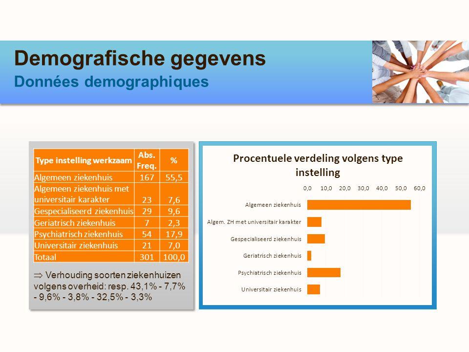 Demografische gegevens Données demographiques Verhouding soorten ziekenhuizen volgens overheid: resp. 43,1% - 7,7% - 9,6% - 3,8% - 32,5% - 3,3% Type i