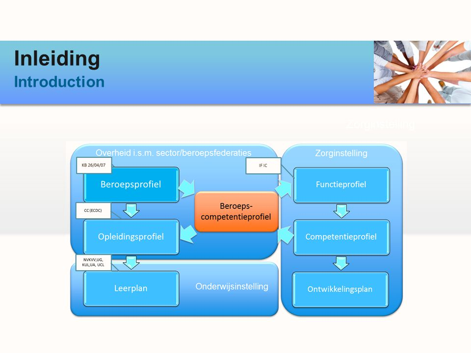 Conclusie Conclusion Het projectteam / Équipe de projet: Miguel Lardennois (FOD/SPF) Paul Matthys (FOD/SPF) Marc Koninckx (AUVB/UGIB) Christophe Barbier (ABIHH) Kathy Claeys (WG ZHH NVKVV) Magda Vanneste (WG ZHH NVKVV) Patrick Verschelde (Okc) Jean-Luc Vanderlinden (3M) Het validatieteam / Équipe de validation: Leden van de Werkgroep ZHH NVKVV Membres de lABIHH Iedereen die de enquête ingevuld heeft / Toute personne qui a rempli le questionnaire Bijzondere dank aan / Un merci spécial à