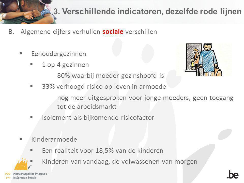 3. Verschillende indicatoren, dezelfde rode lijnen B.Algemene cijfers verhullen sociale verschillen Eenoudergezinnen 1 op 4 gezinnen 80% waarbij moede