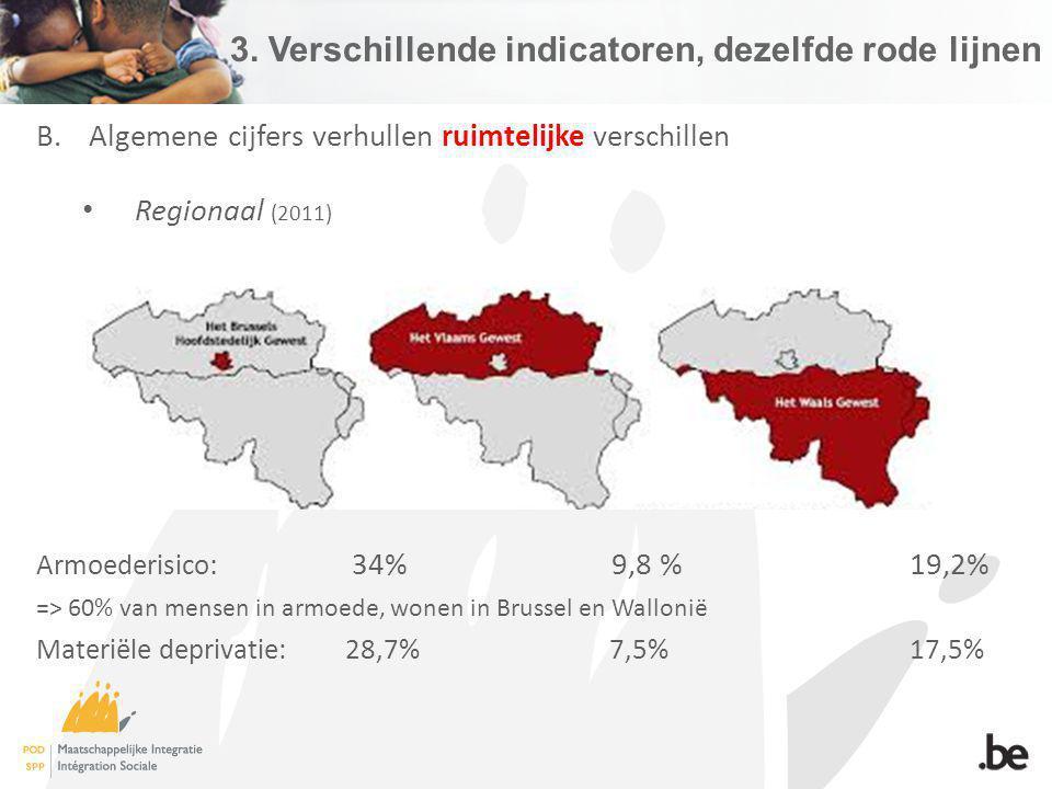 3. Verschillende indicatoren, dezelfde rode lijnen B.Algemene cijfers verhullen ruimtelijke verschillen Regionaal (2011) Armoederisico : 34% 9,8 % 19,