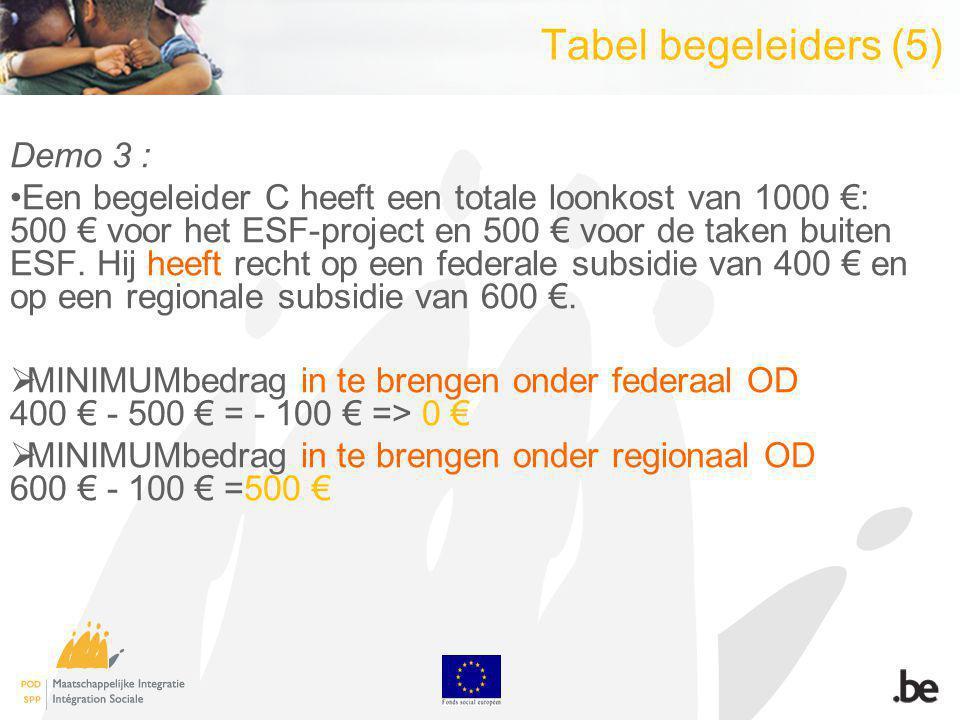 Tabel begeleiders (5) Demo 3 : Een begeleider C heeft een totale loonkost van 1000 : 500 voor het ESF-project en 500 voor de taken buiten ESF.