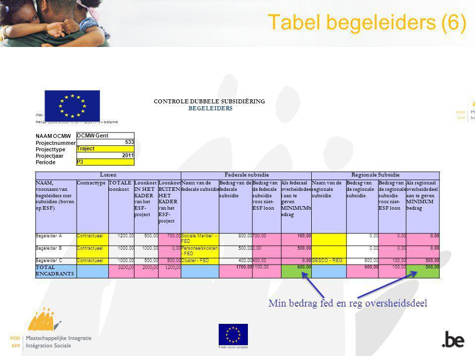 Tabel begeleiders (6) CONTROLE DUBBELE SUBSIDIËRING BEGELEIDERS Met de steun van de Europese Unie Het Europees Sociaal Fonds investeert in uw toekomst NAAM OCMW OCMW Gent Projectnummer 533 Projecttype Traject Projectjaar 2011 Periode P3 Lonen Federale subsidieRegionale Subsidie NAAM, voornaam van begeleiders met subsidies (boven op ESF) ContracttypeTOTALE loonkost Loonkost IN HET KADER van het ESF- project Loonkost BUITEN HET KADER van het ESF- project Naam van de federale subsidie Bedrag van de federale subsidie Bedrag van de federale subsidie voor niet- ESF loon Als federaal overheidsdee l aan te geven MINIMUMb edrag Naam van de regionale subsidie Bedrag van de regionale subsidie Bedrag van de regionale subsidie voor niet- ESF loon Als regionaal overheidsdeel aan te geven MINIMUM bedrag Begeleider AContractueel1200,00500,00700,00Sociale Maribel - FED 800,00700,00100,00 0,00 Begeleider BContractueel1000,00 0,00Personeelskosten - FED 500,000,00500,00 0,00 Begeleider CContractueel1000,00500,00 Cluster - FED400,00 0,00GESCO - REG600,00100,00500,00 TOTAL ENCADRANTS 3200,002000,001200,00 1700,001100,00600,00 100,00500,00 Min bedrag fed en reg oversheidsdeel