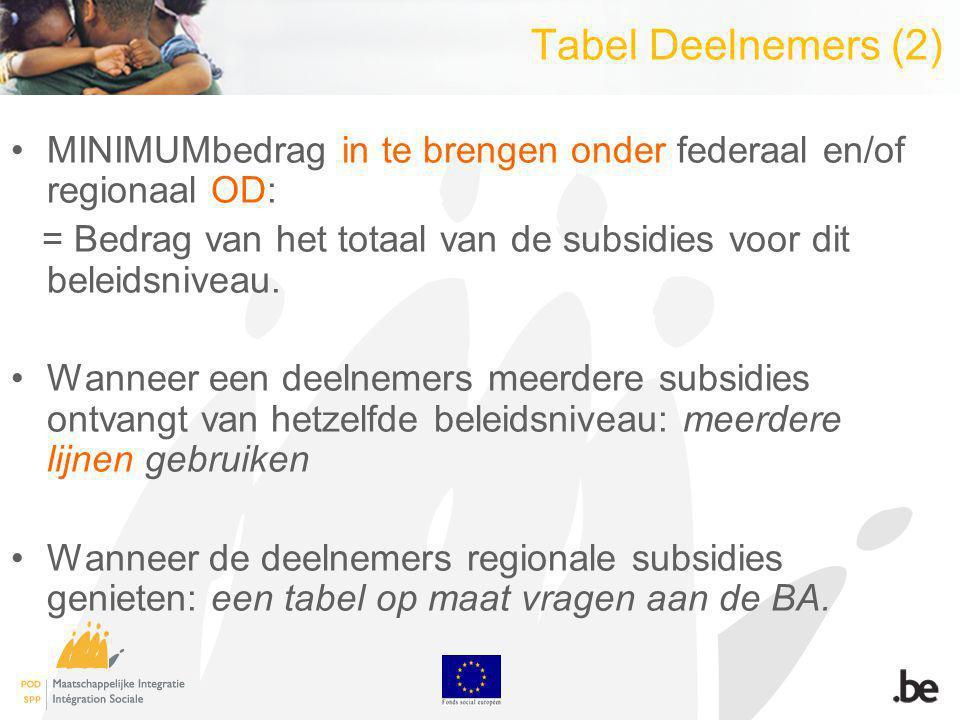 Tabel Deelnemers (2) MINIMUMbedrag in te brengen onder federaal en/of regionaal OD: = Bedrag van het totaal van de subsidies voor dit beleidsniveau.