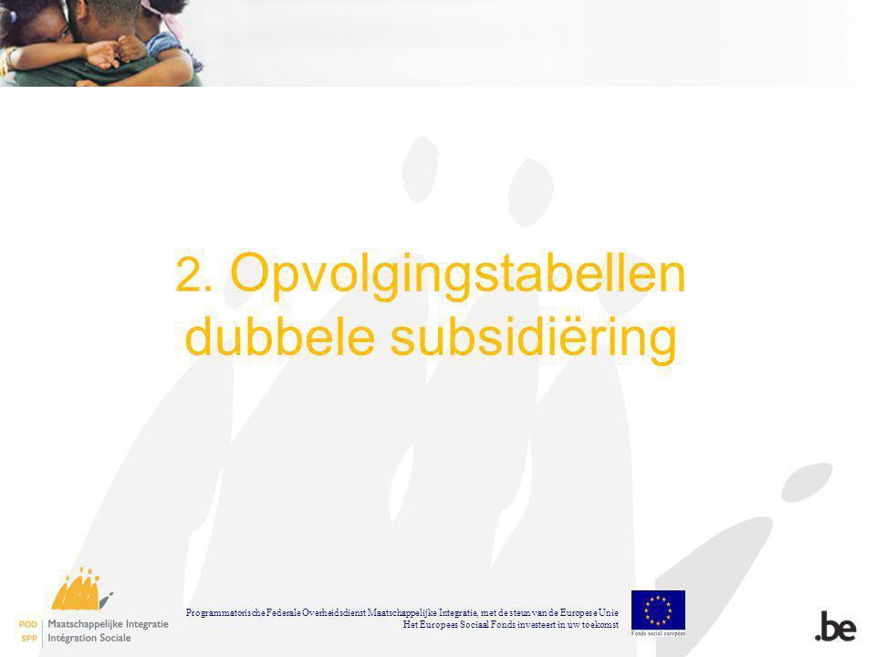 2. Opvolgingstabellen dubbele subsidiëring Programmatorische Federale Overheidsdienst Maatschappelijke Integratie, met de steun van de Europese Unie H