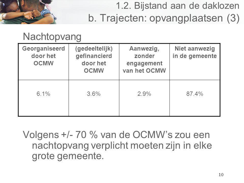 10 1.2. Bijstand aan de daklozen b. Trajecten: opvangplaatsen (3) Nachtopvang Volgens +/- 70 % van de OCMWs zou een nachtopvang verplicht moeten zijn