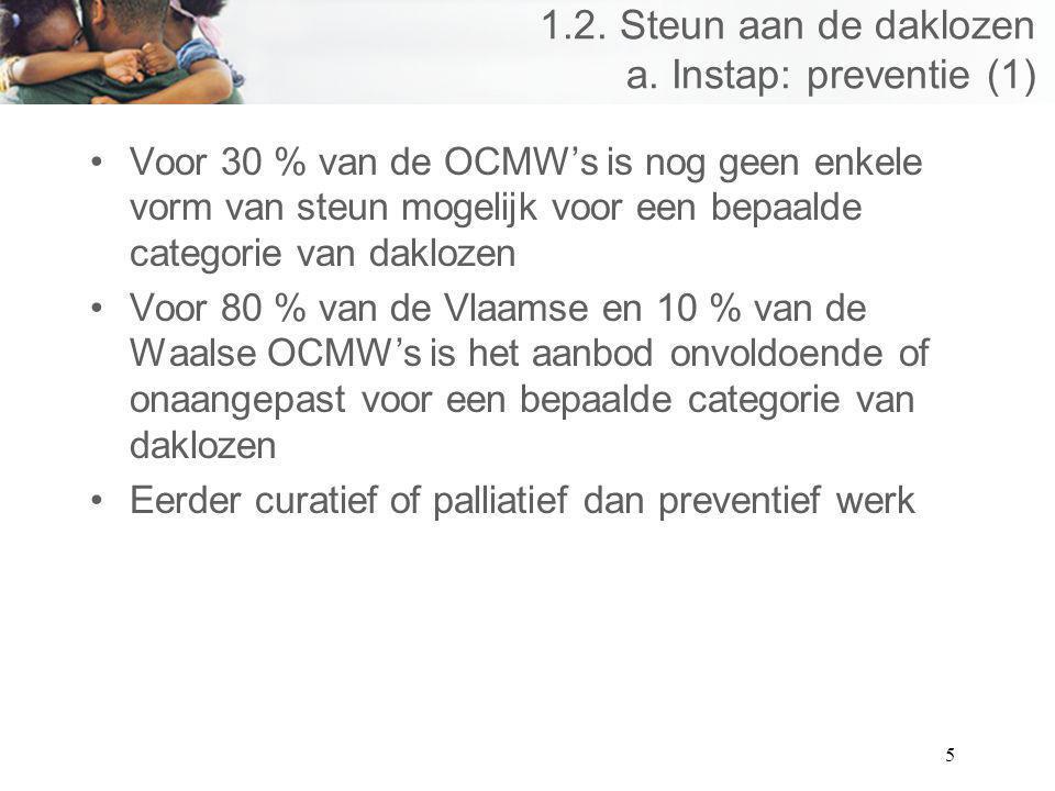 5 1.2. Steun aan de daklozen a. Instap: preventie (1) Voor 30 % van de OCMWs is nog geen enkele vorm van steun mogelijk voor een bepaalde categorie va