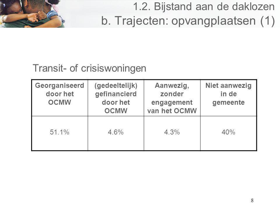 8 1.2. Bijstand aan de daklozen b. Trajecten: opvangplaatsen (1) Transit- of crisiswoningen Georganiseerd door het OCMW (gedeeltelijk) gefinancierd do