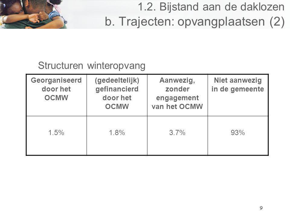 9 1.2. Bijstand aan de daklozen b. Trajecten: opvangplaatsen (2) Structuren winteropvang Georganiseerd door het OCMW (gedeeltelijk) gefinancierd door