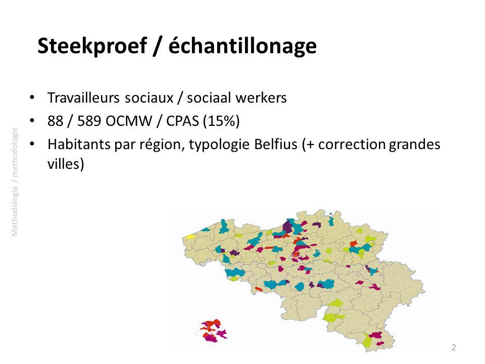 Steekproef / échantillonage Travailleurs sociaux / sociaal werkers 88 / 589 OCMW / CPAS (15%) Habitants par région, typologie Belfius (+ correction grandes villes) 2 Méthodologie / methodologie